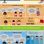Fair Is Not Always Equal (Free Inclusion Poster!) | Inclusion Lab   Free Printable Computer Lab Posters