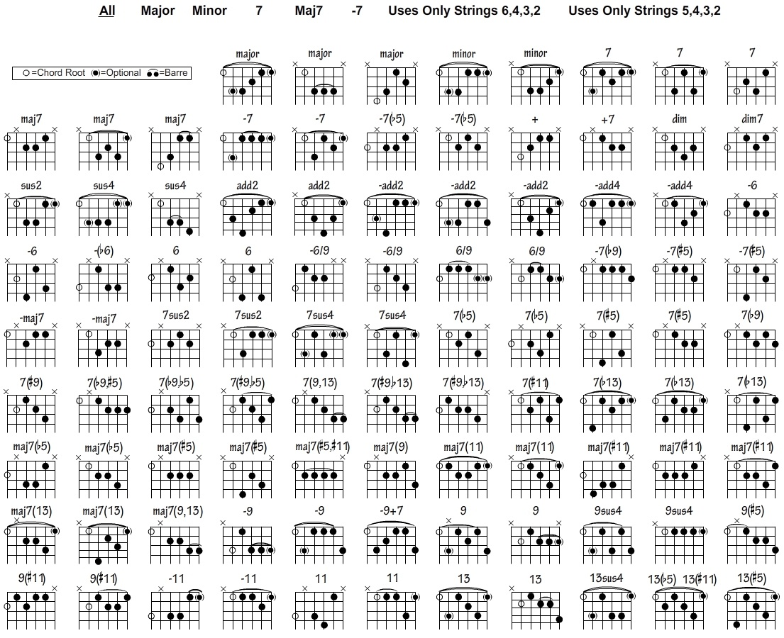 Free Guitar Chord Chart For Any Aspiring Guitarist - Free Printable Bass Guitar Chord Chart