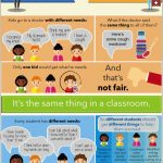 Free Printable! Inclusion Poster, Fair Is Not Always Equal   Free Printable Posters For Teachers