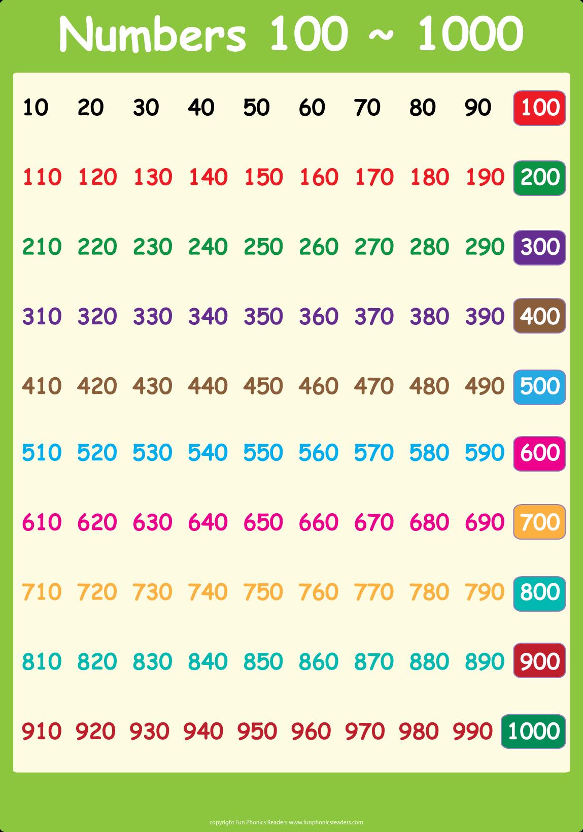 Pinnatalie On 1,2,3 Math | Number Chart, Teaching Math, School - Free Printable Number Chart To 1000