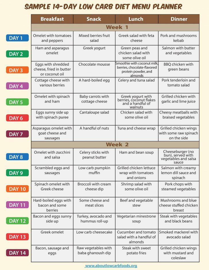 Free Printable Low Carb Diet Plans