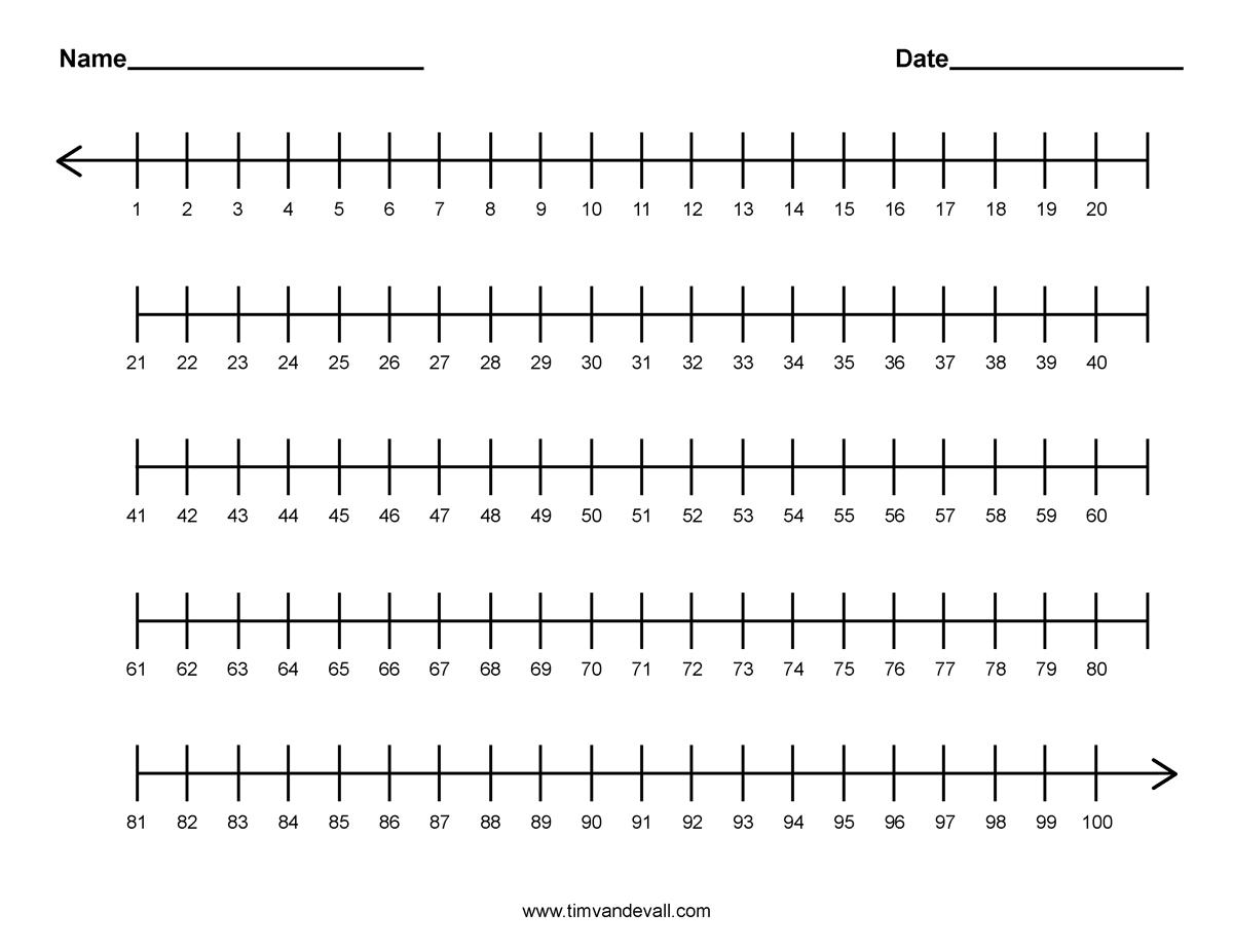 1-100 Number Line | School | Integer Number Line, Integers - Free Printable Number Line