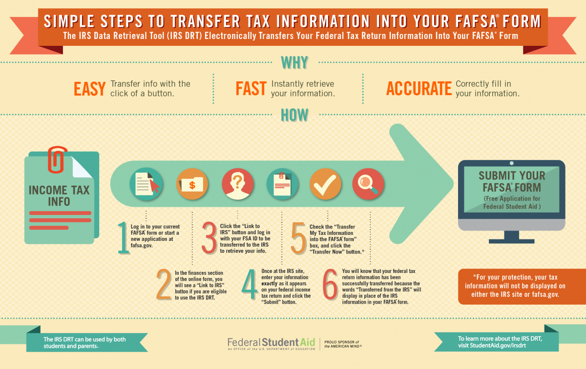Filling Out The Fafsa® Form   Federal Student Aid - Free Printable Fafsa Form