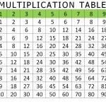 Free And Printable Multiplication Charts | Activity Shelter   Multiplication Table Printable Free For Kids