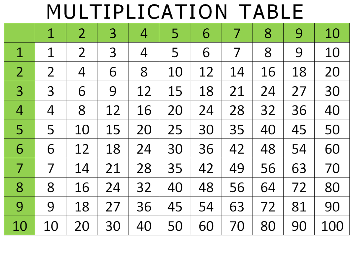 Free And Printable Multiplication Charts | Activity Shelter - Multiplication Table Printable Free For Kids