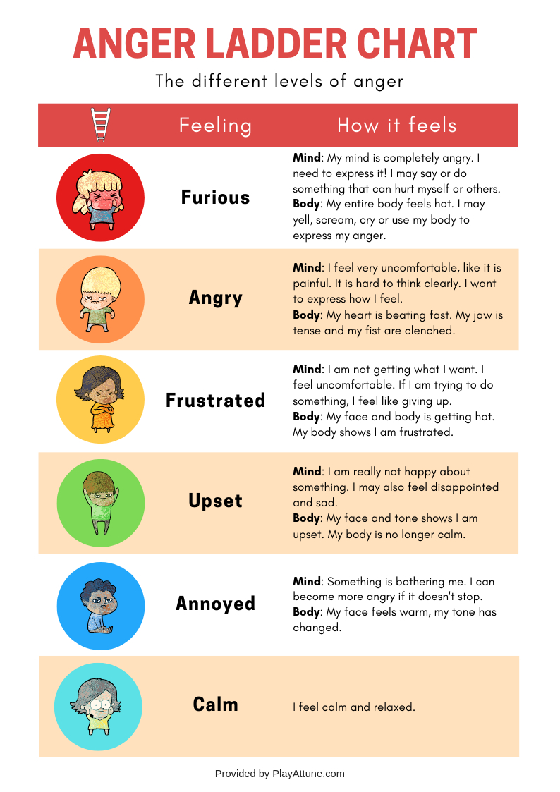 Free Printable] Anger Ladder Chart And Activity | Emotions | Anger - Free Printable Anger Management Activities
