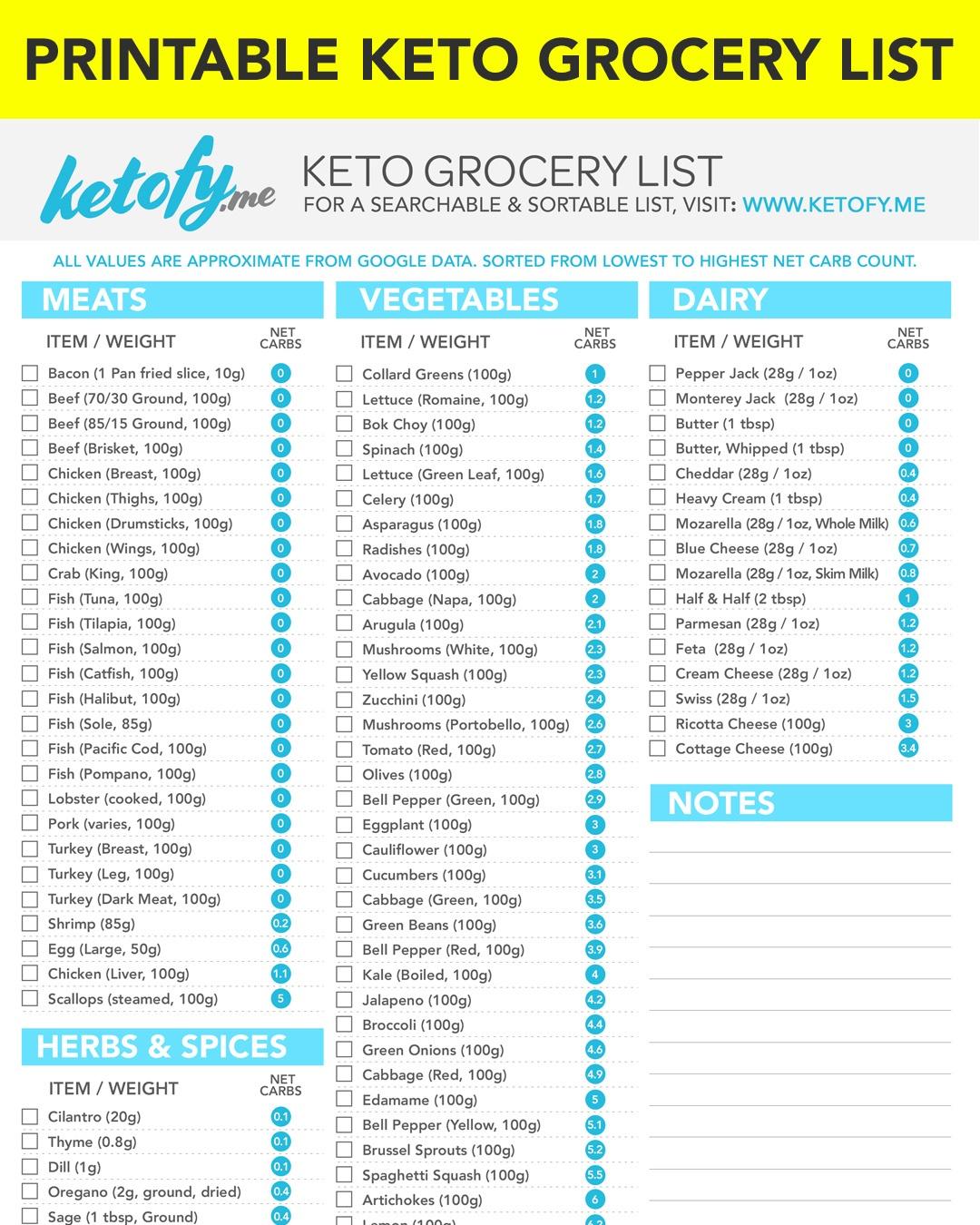Keto ~ Fy Me | Cut Carbs, Not Flavor! • Ketogenic Diet Grocery List - Free Printable Keto Food List