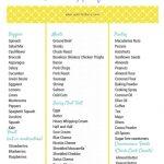 Keto Shopping List   Free Download! • Low Carb With Jennifer   Free Printable Keto Food List