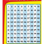 Kids : Numbers Chart 1 100 Coffemix Chart With 0 Also And 99 Besides   Free Large Printable Numbers 1 100