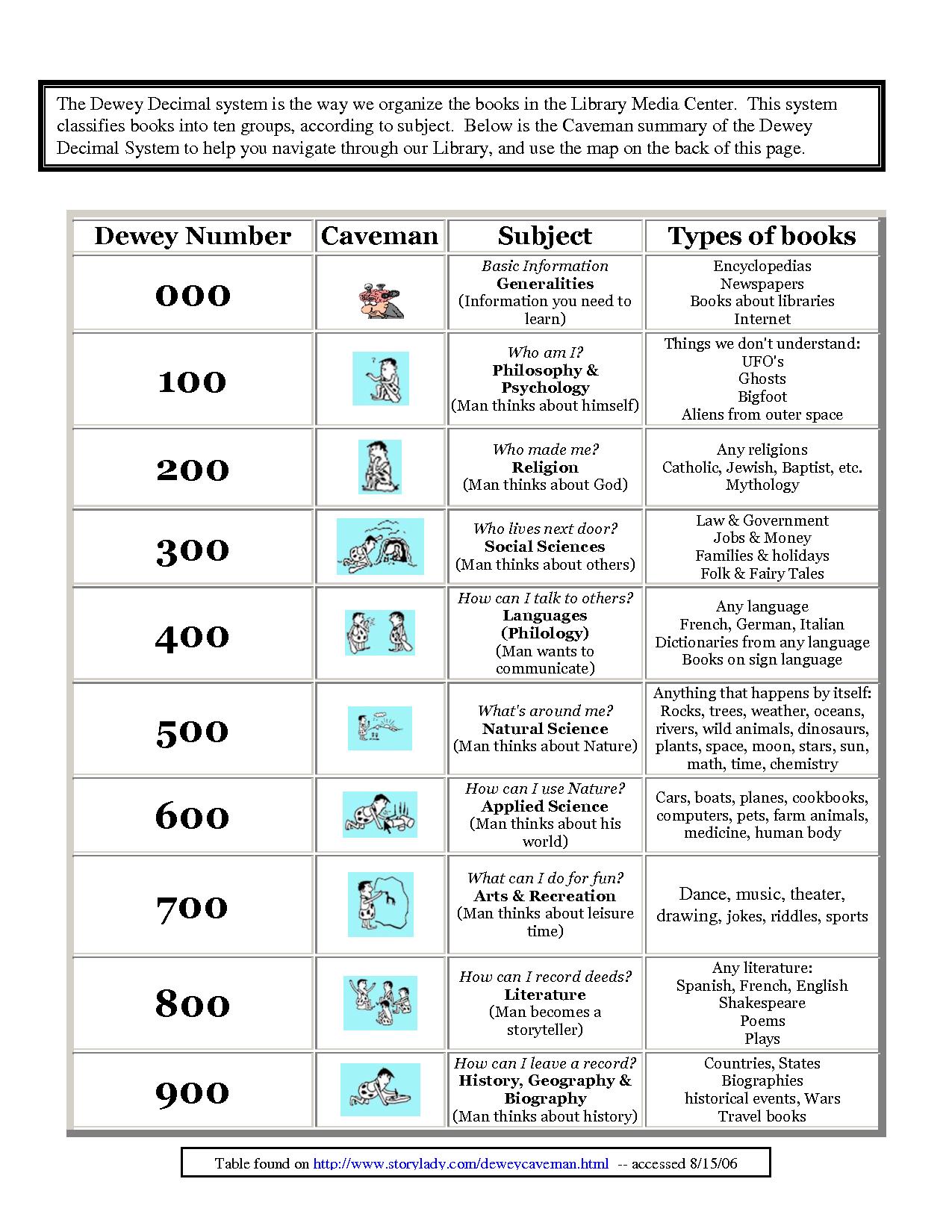 Kindergarten Dewey Decimal System Worksheets Free Worksheet Examples - Free Printable Library Skills Worksheets