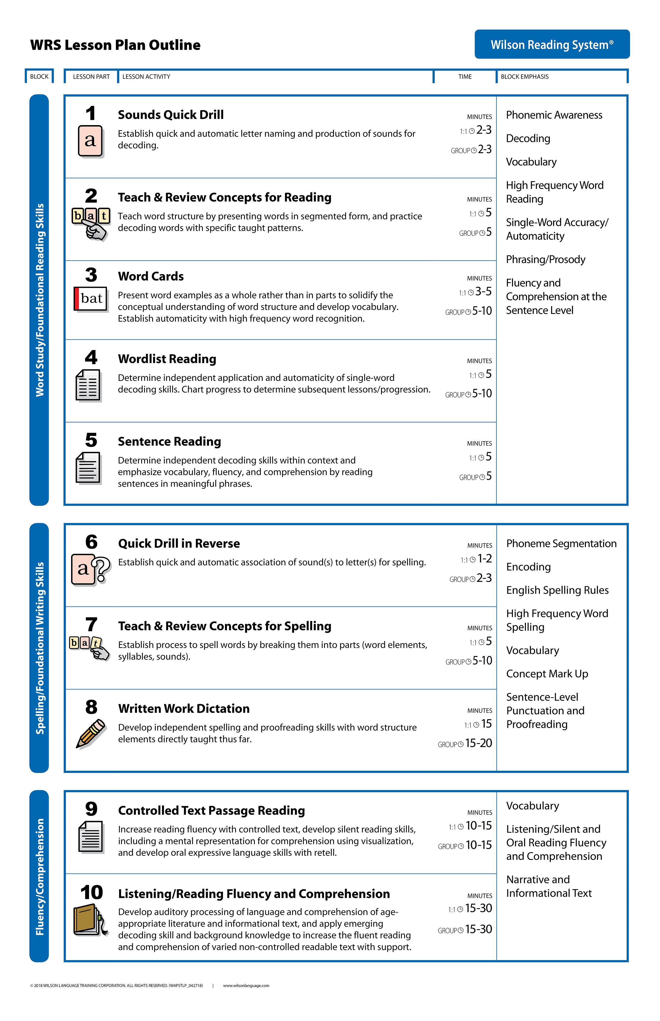 Lesson Plan | Wilson Language Training - Wilson Reading Free Printables