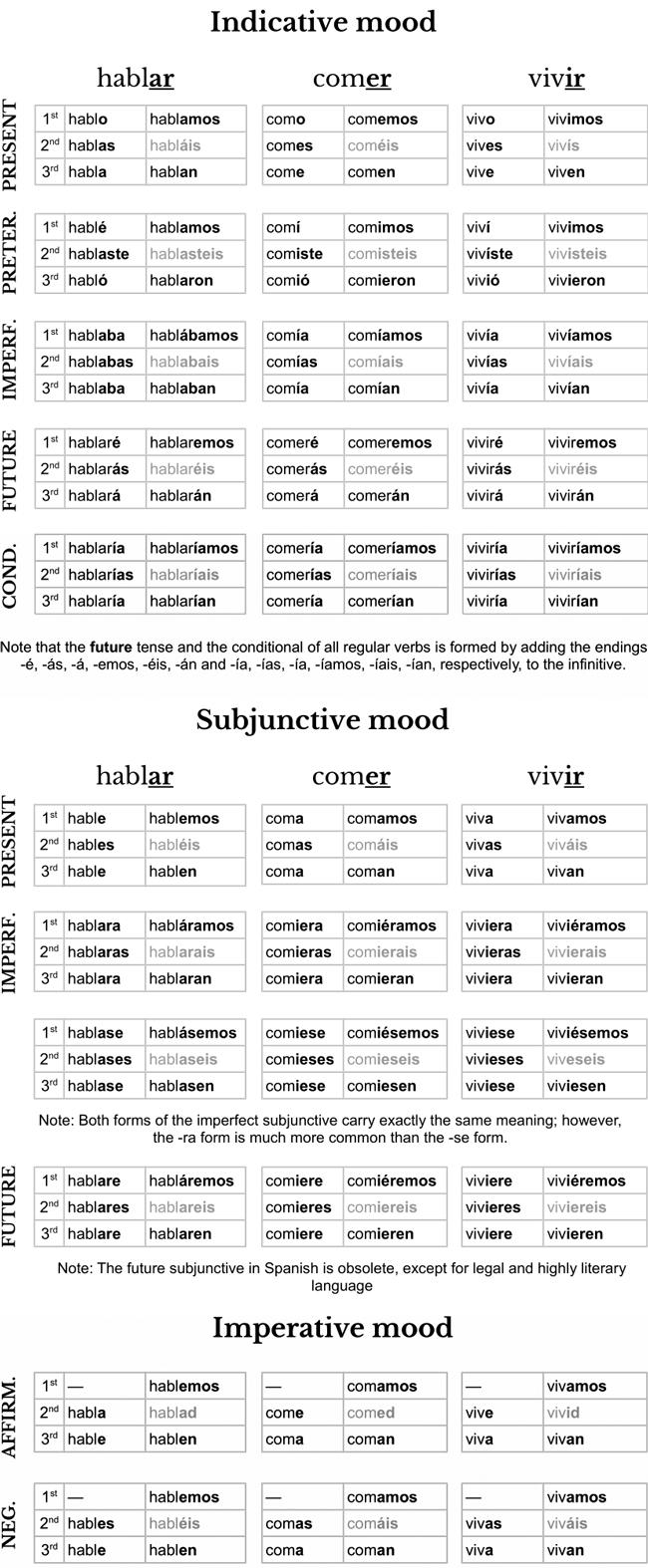 Math Worksheet : French Verb Sheet Print : French Verb Tenses - Free Printable French Grammar Worksheets