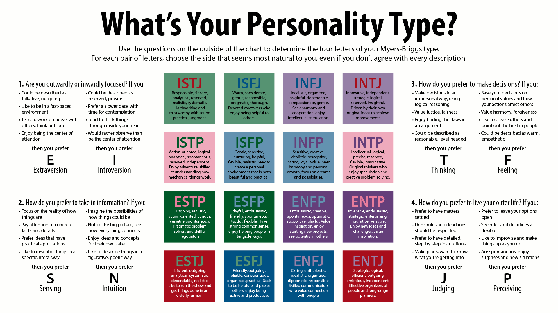 Myers Briggs Personality Type Test | Take The Mbti Test - Myers Briggs Personality Test Free Online Printable