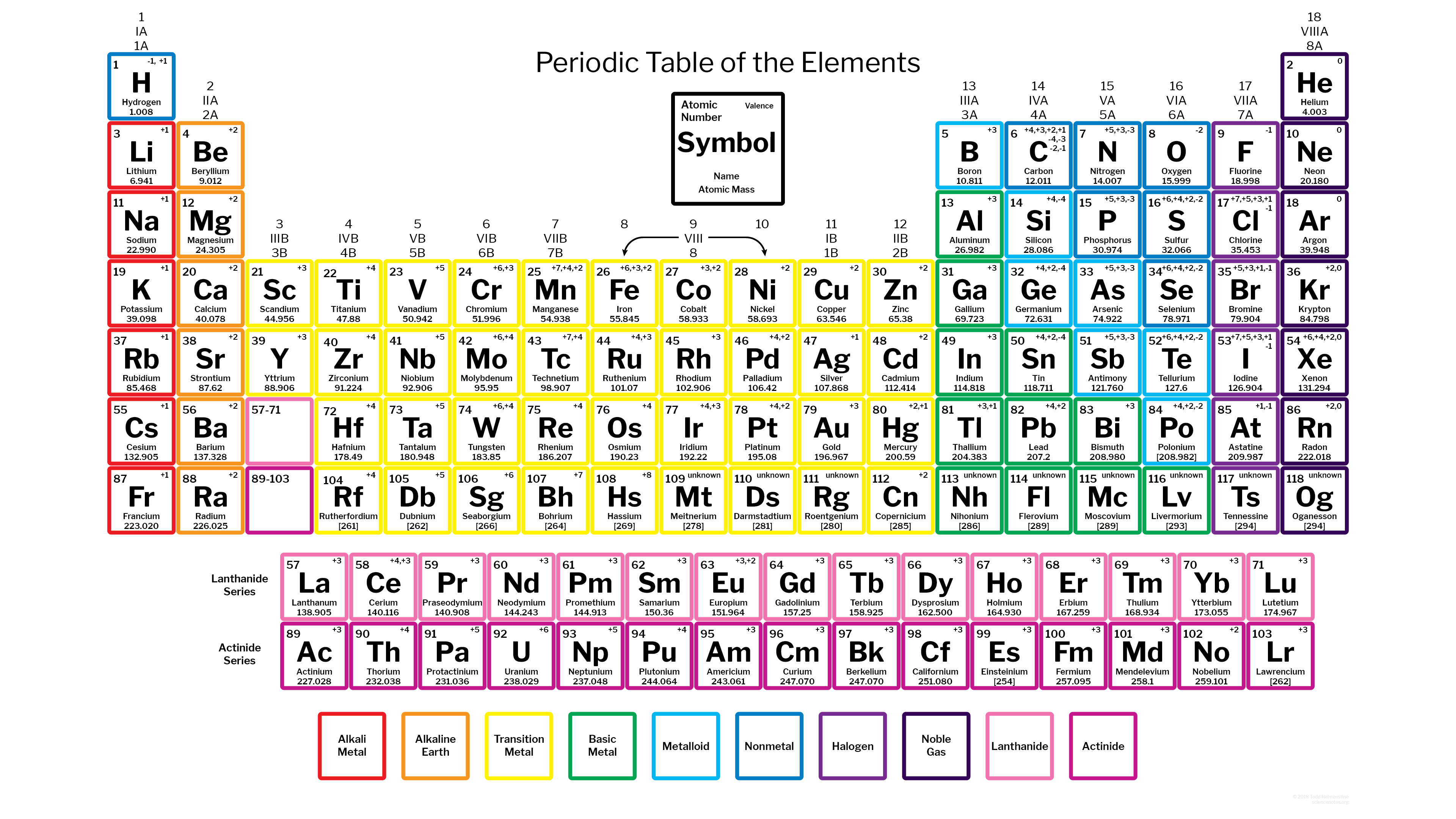 Periodic Table With Charges - 118 Elements - Free Printable Periodic Table Of Elements