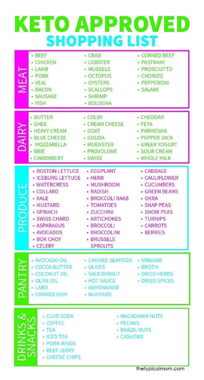 Printable Keto Food List Of Approved Snacks And Grocery Items You - Free Printable Keto Food List
