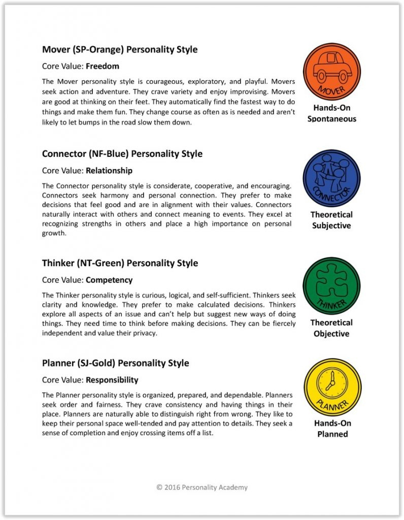 This is an image of Unforgettable Myers Briggs Test Printable