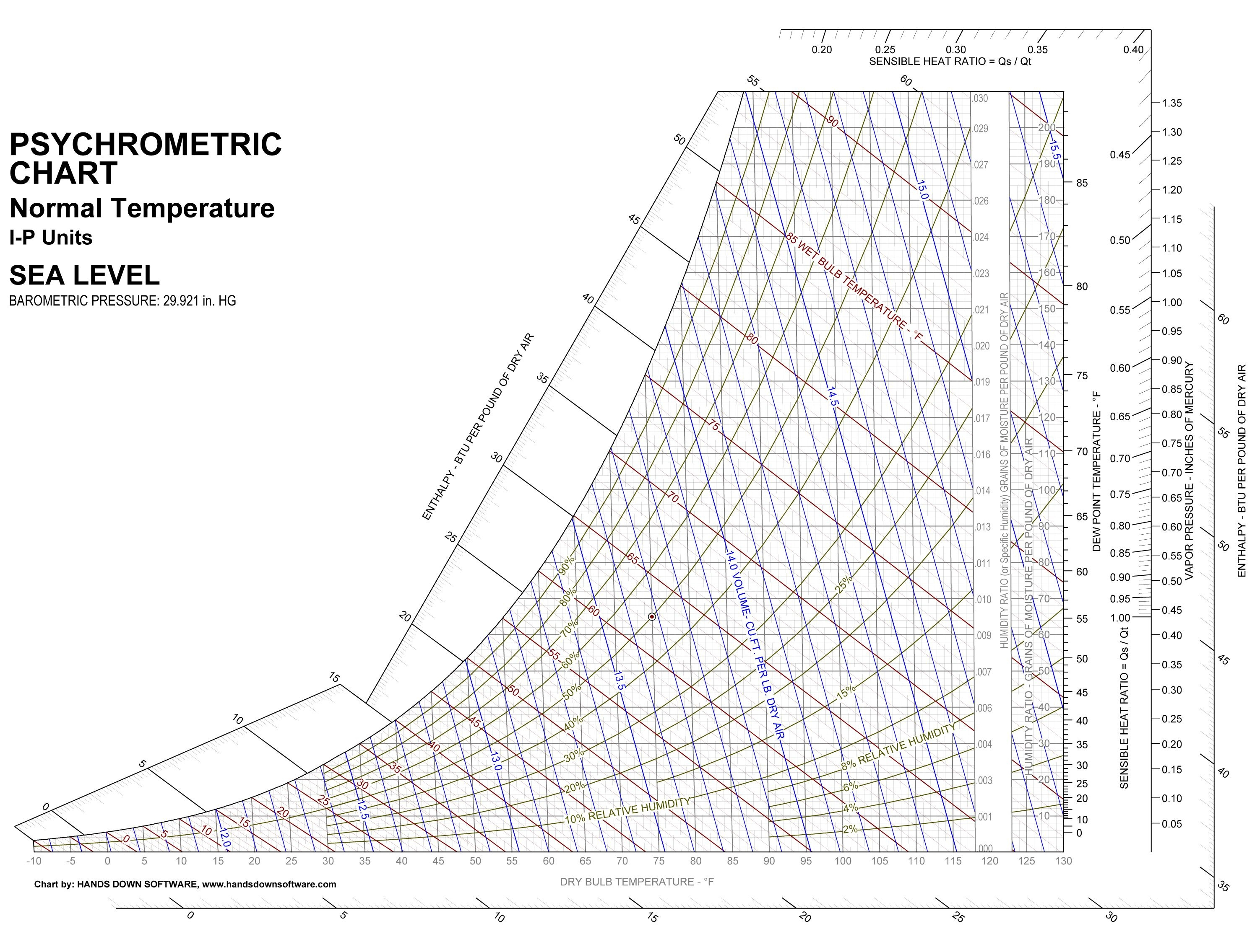 Printable Psychrometric Chart | งานสอน | Chart, Printables, Diy Tools - Printable Psychrometric Chart Free