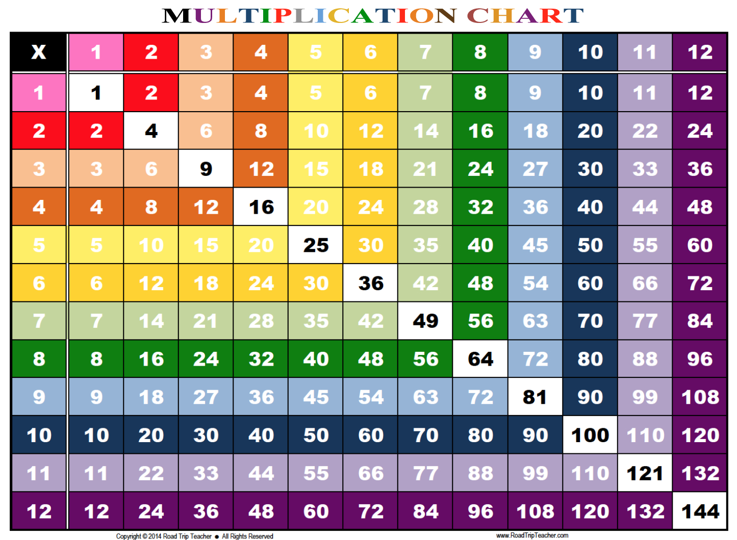 Rainbow Multiplication Chart - Family Educational Resources   Road - Free Printable Multiplication Chart