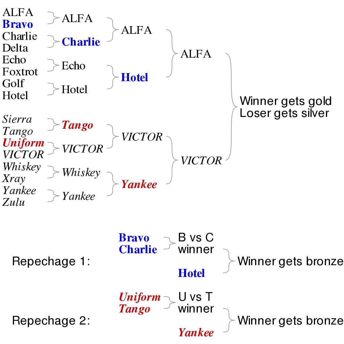 Repechage - Wikipedia - Free Printable Wrestling Brackets