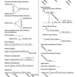 Sentence Diagram Worksheets, Simple Subject And Simple Predicate   Free Printable Sentence Diagramming Worksheets