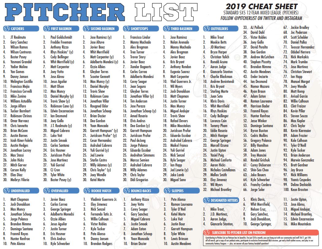 The Pitcher List Fantasy Baseball Cheat Sheet For 2019 – Pitcher List - Fantasy Football Cheat Sheets Printable Free
