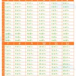 Times Tables   Free Printable   Stay At Home Mum   Multiplication Table Printable Free For Kids